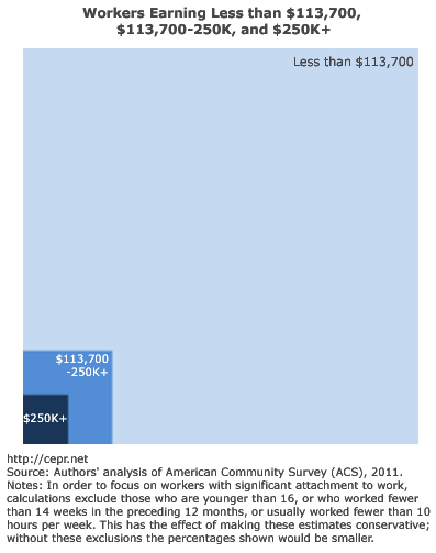 Embedded box chart showing share earning above payroll tax and $250,000
