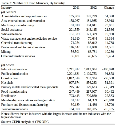 Table showing change in union membership, by industry, 2011-2012