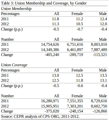 Table showing change in union membership, coverage, by gender, 2011-2012