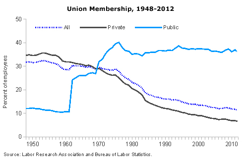 Union membership rates, 1948-2012