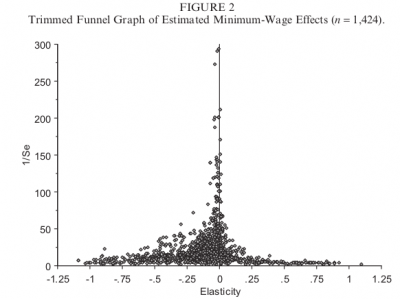 """Funnel graph"" of estimates of employment effects of the minimum wage"