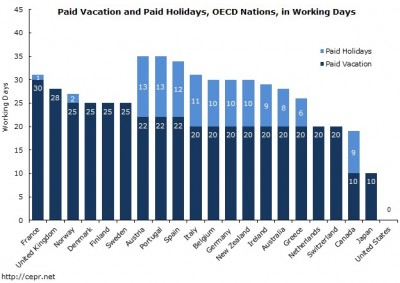 Bar chart showing vacation and holidays, OECD countries