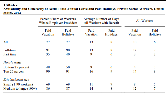 Table showing paid vacation, paid holidays by worker type
