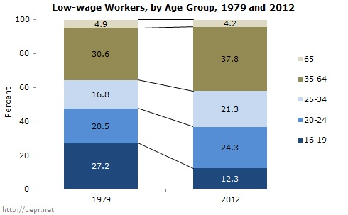 Bar chart showing change in age structure of low-wage workers, 1979 and 2012