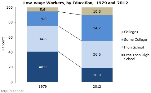Bar chart showing education distribution of low-wage workers, 1979 and 2012