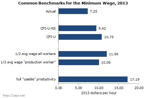 Value of the minimum wage in 2013, based on several benchmarks