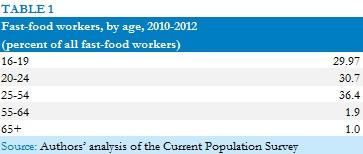CPS data on age structure of fast-food workers, 2010-2012