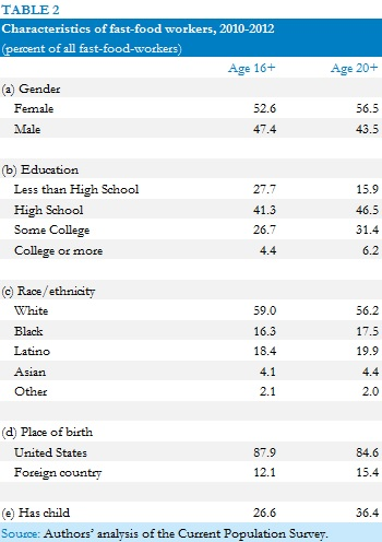 CPS data on characteristics of fast-food workers, 2010-2012