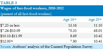 CPS data on wage distribution of fast-food workers, 2010-2012
