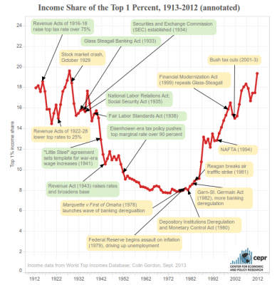 Annotated graph of income share of top one percent, United States, 1913-2012