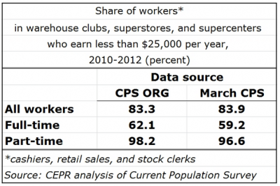 Table showing share of workers earning less than $25,000 per year