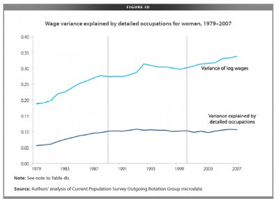 Wage variance, women, 1979-2007