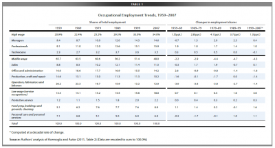 Table shows employment shares by occupation groups 1950s through 2000s