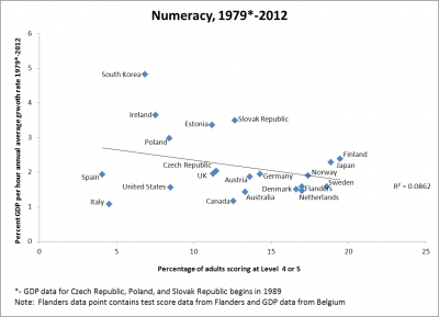 Scatter plot of growth GDP per person against numeracy, 1979-2012