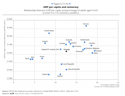 Scatter plot of GDP per capita against numeracy measure, OECD, 2012