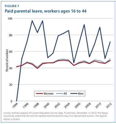 Percent of workers, men and women, whose parental leave was paid