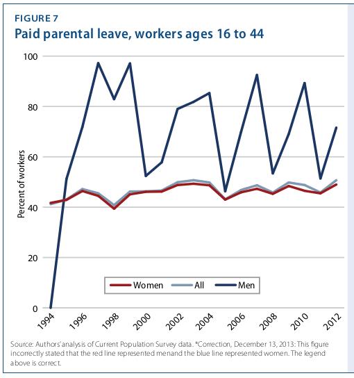 No Apparent Motive 187 Blog Archive 187 Parental Leave 20 Years After Fmla