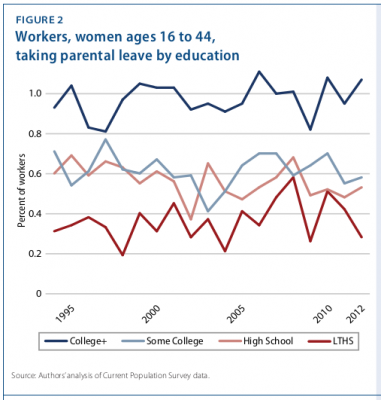 Share of women workers taking parental leave by education 1994-2012