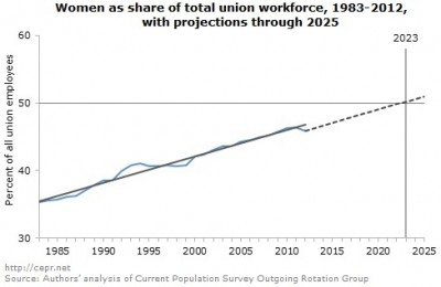 Women as a share of total union workforce, 1983-2012, with projections through 2025