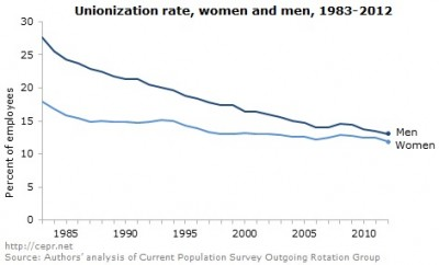 Unionization rate, by gender, 1983-2012