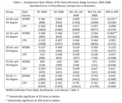 Table with results of statistical analysis of employment change in New York 2004-2007