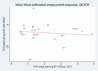 Scatter plot of Meer, West QCEW estimated industry employment effects against CPS share workers earning $7-10, 2012