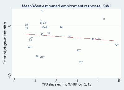 Scatter plot of Meer and West QWI estimated industry employment effects against CPS share of workers $7-10, 2012