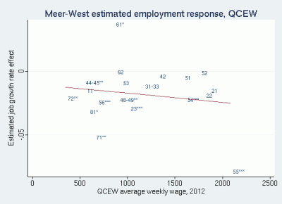 Scatter plot of Meer and West QCEW estimated industry employment effects against QCEW average weekly wage, 2012