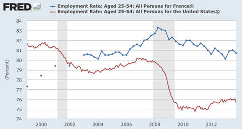 Employment rates 25-54 year olds, US and France, 2000-2013