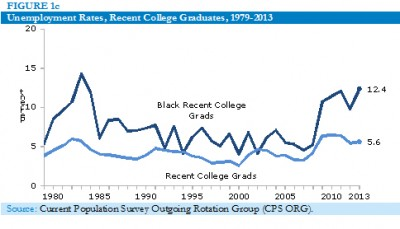 Unemployment rate for recent college graduates, 1979-2013
