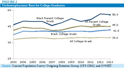 Underemployment rate for college graduates, 2003-2013