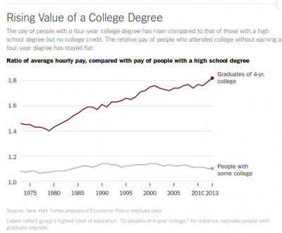 Financial return to a college degree, 1973-2013